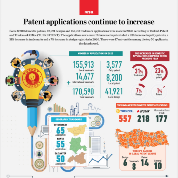 Patent applications continue to increase