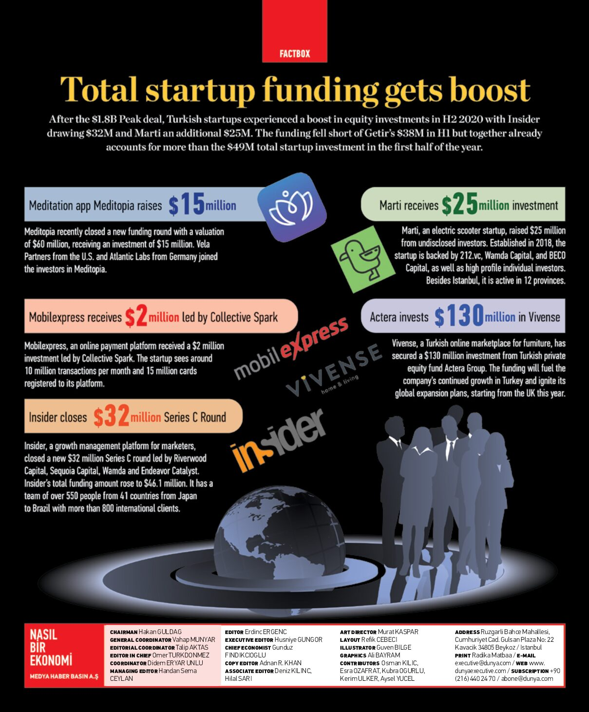 Total start-up funding gets boost