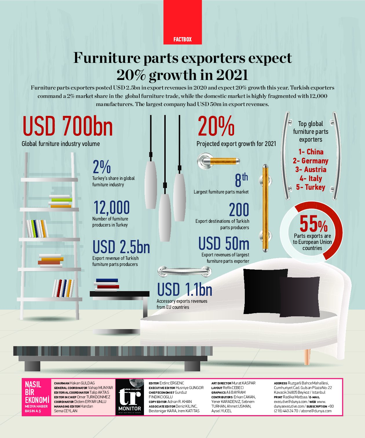 Furniture part exporters expect 20% growth in 2021