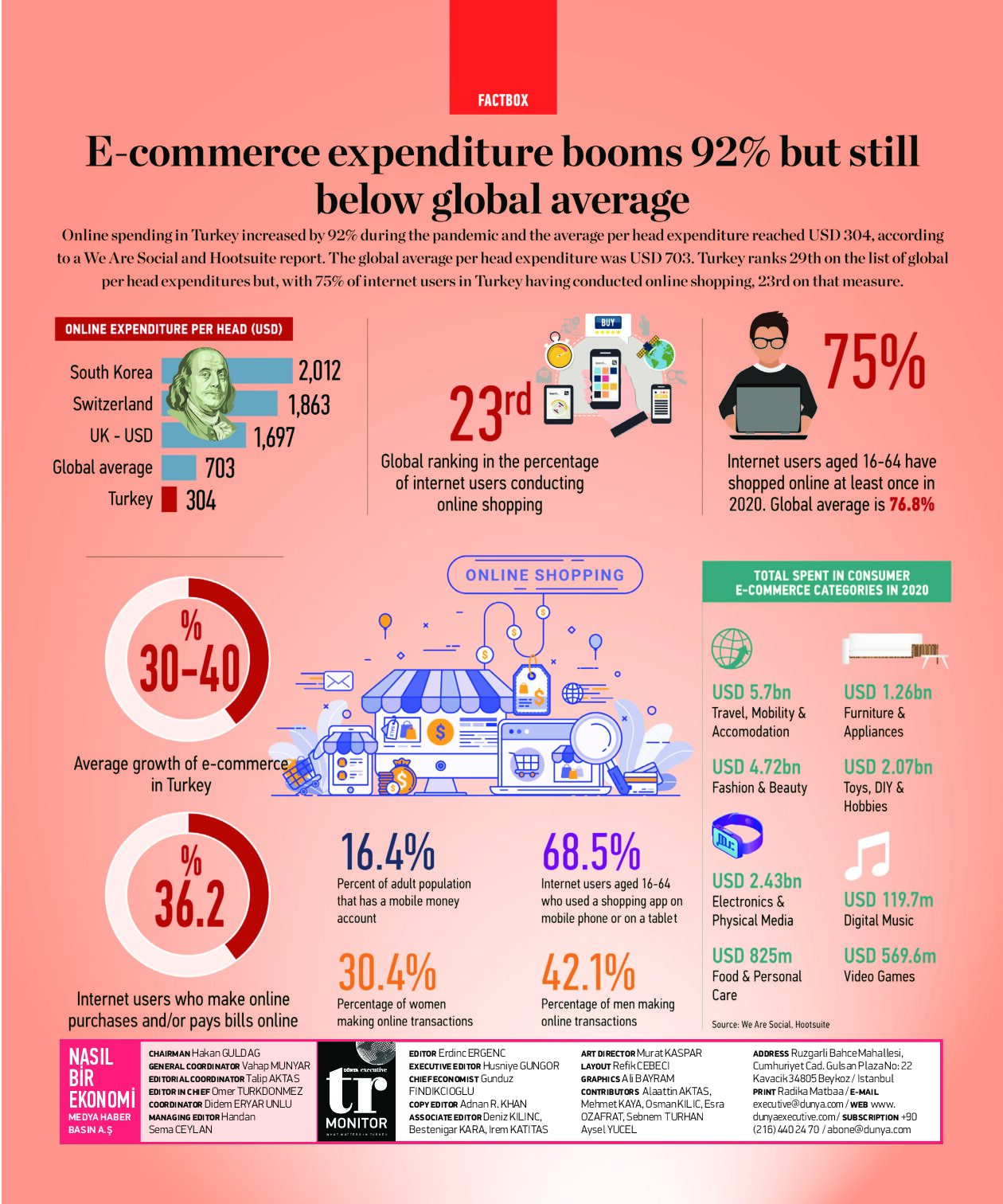 E commerce expenditure booms 92% but still below global average