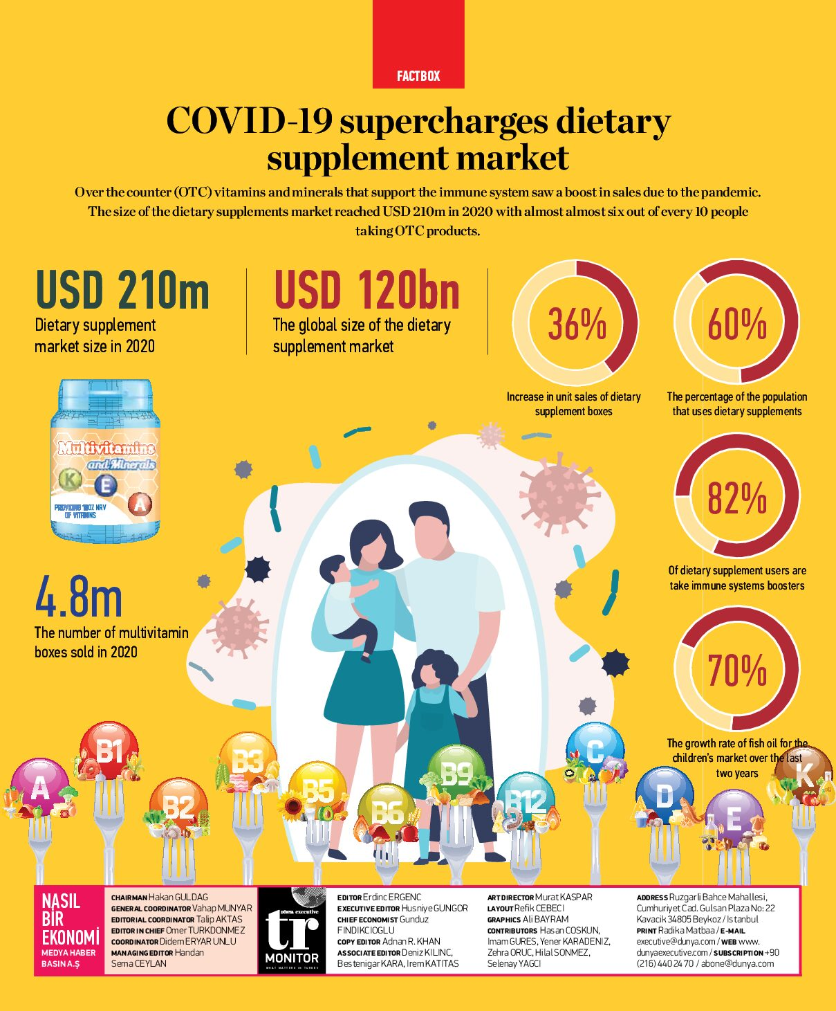 COVID-19 supercharges dietary supplement market