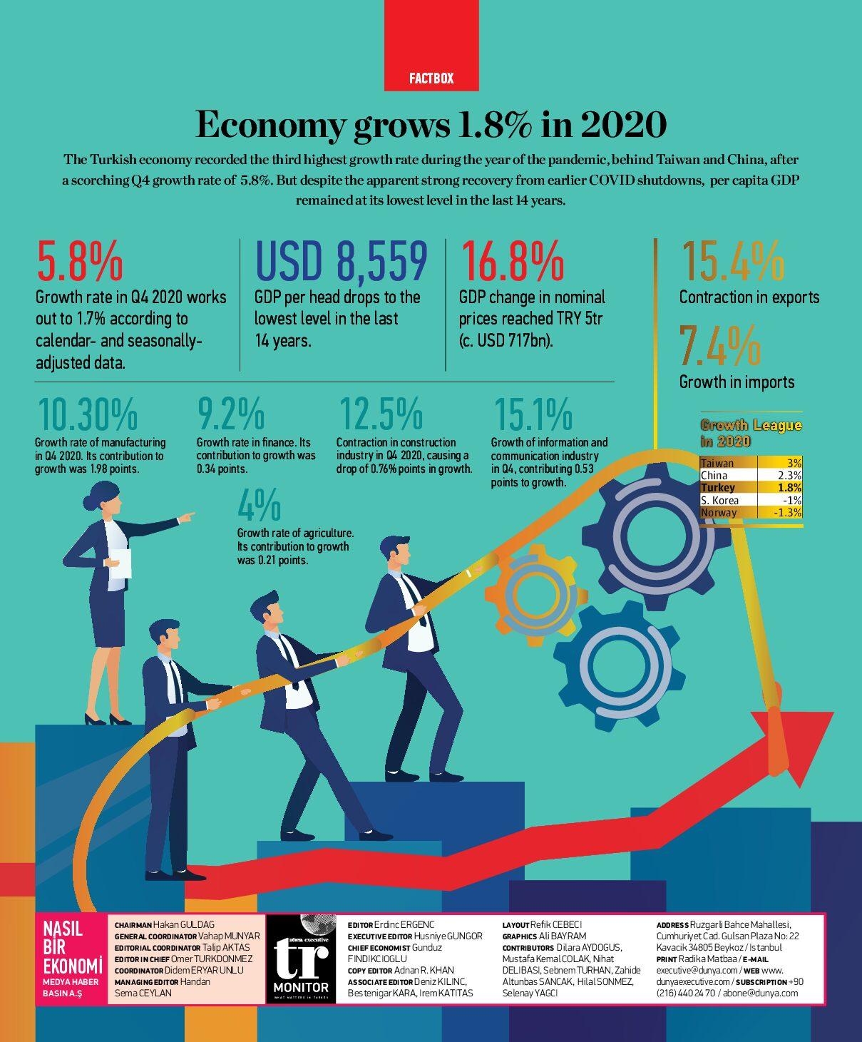 Economy grows 1.8% in 2020
